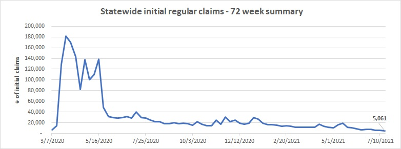 Statewide initial regular claims graph
