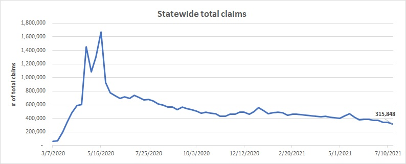 Statewide total claims graph